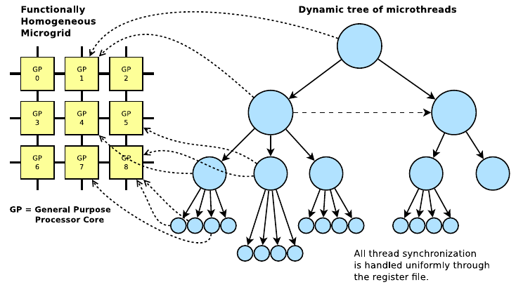 concurrency-with-microgrid
