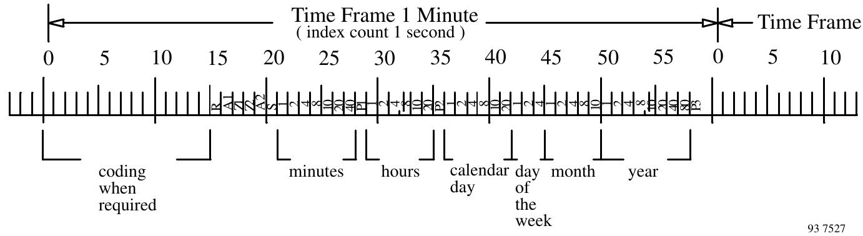 dcf77-time_frame