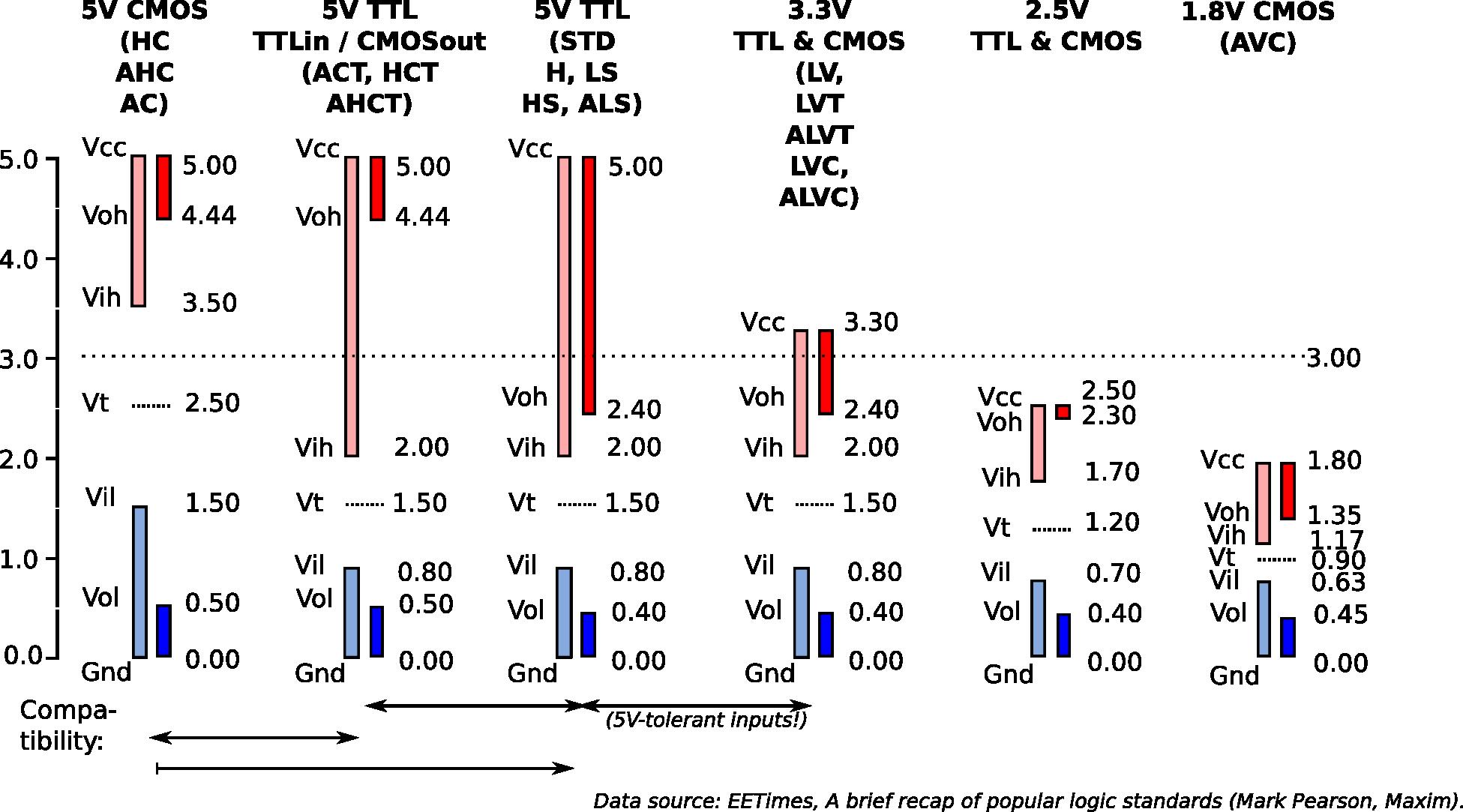 Logic Voltage Standards