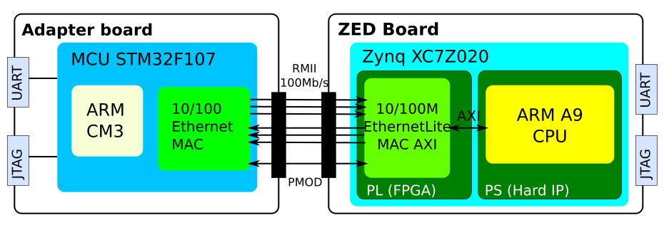 MCU-to-Zynq Interconnection