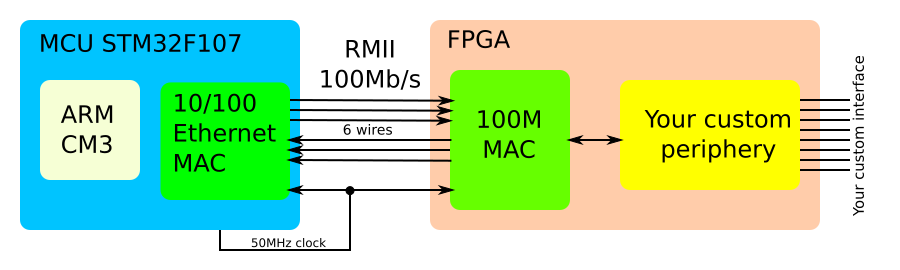 Proposed Connection of MCU and FPGA Using Ethernet RMII Interface