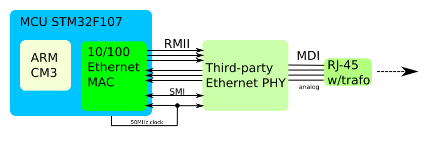 Typical 100M Ethernet Circuit with MCU