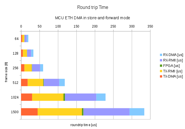 Round-trip graph in s-f mode