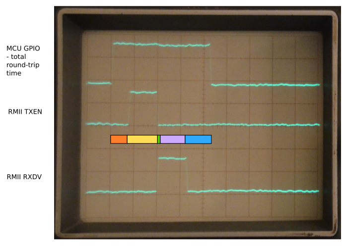 Timing of phases is measured on oscilloscope