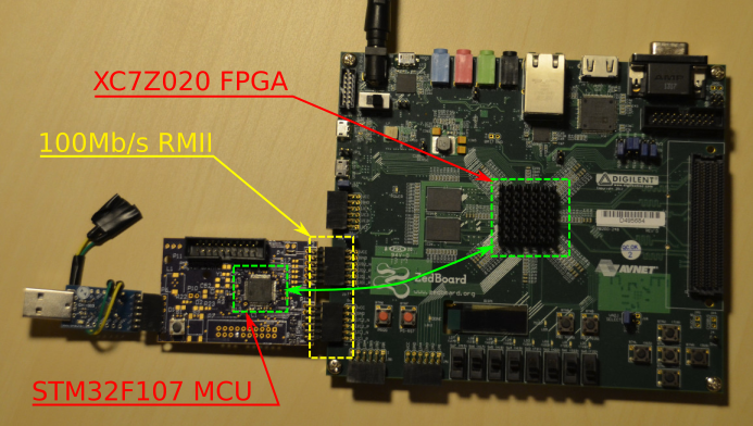 Connecting MCU and FPGA at 100Mbit/s Using Ethernet RMII [Part 1]